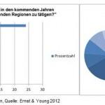 Chinesische Investitionen Deutschland