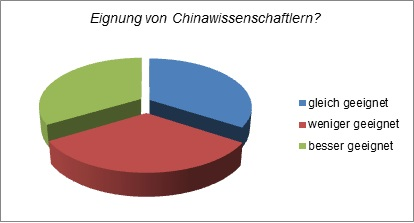 China Personal Umfrage 1