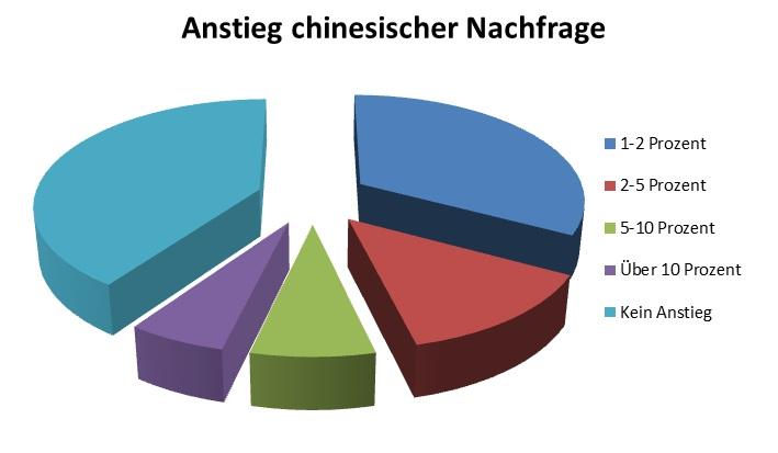 Chinesische Touristen Deutschland