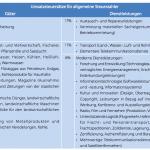 Tabelle Umsatzsteuer 2014