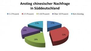 Chinesische Touristen in Bayern